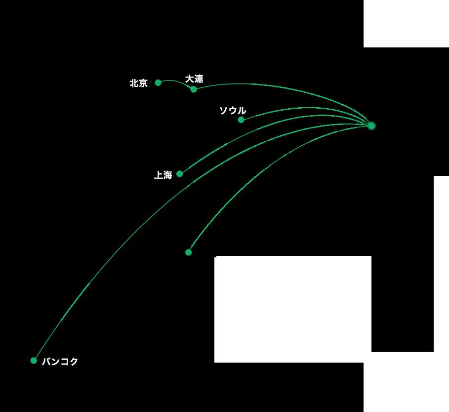 飛行機(国際往復)のイメージ