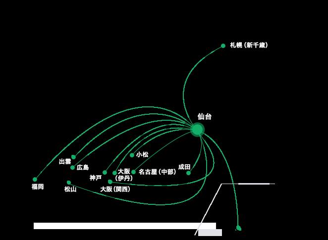 飛行機(国内往復)のイメージ